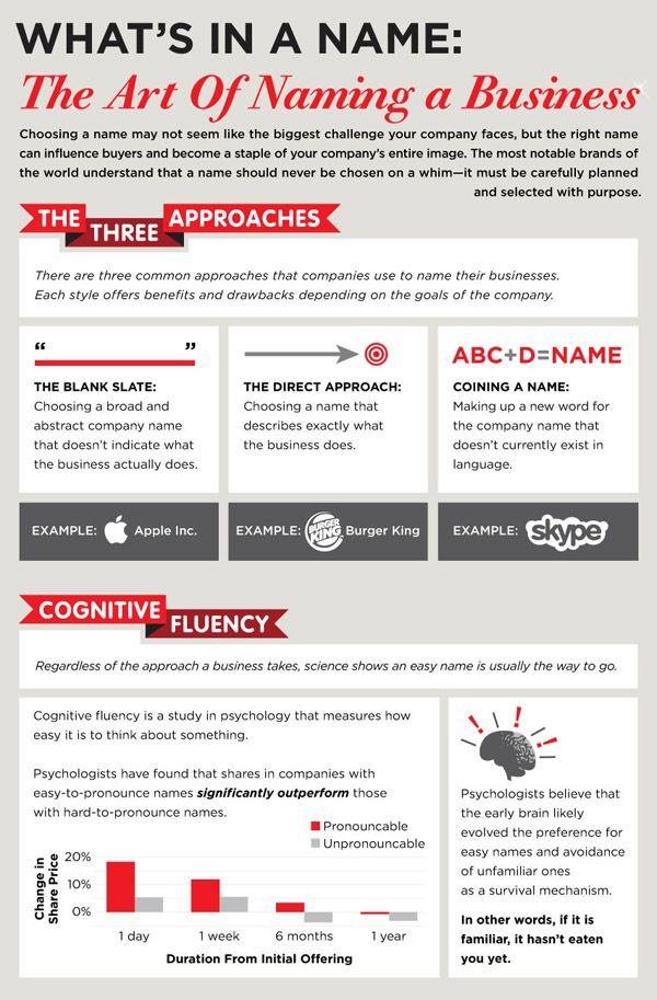 The Art of Naming a Business - pinned by @oriol_flo Social Media
