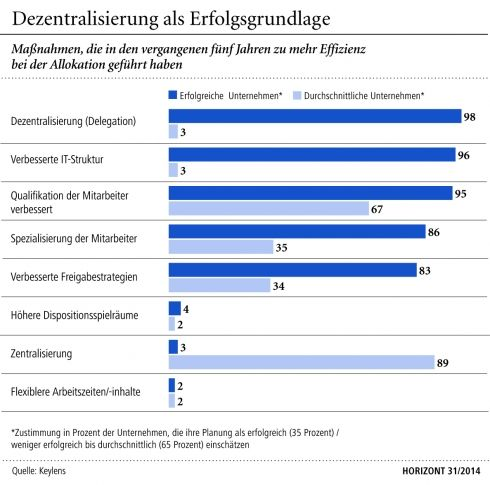 Marketingplanung: Methoden aus dem Mittelalter - HORIZONT.NET