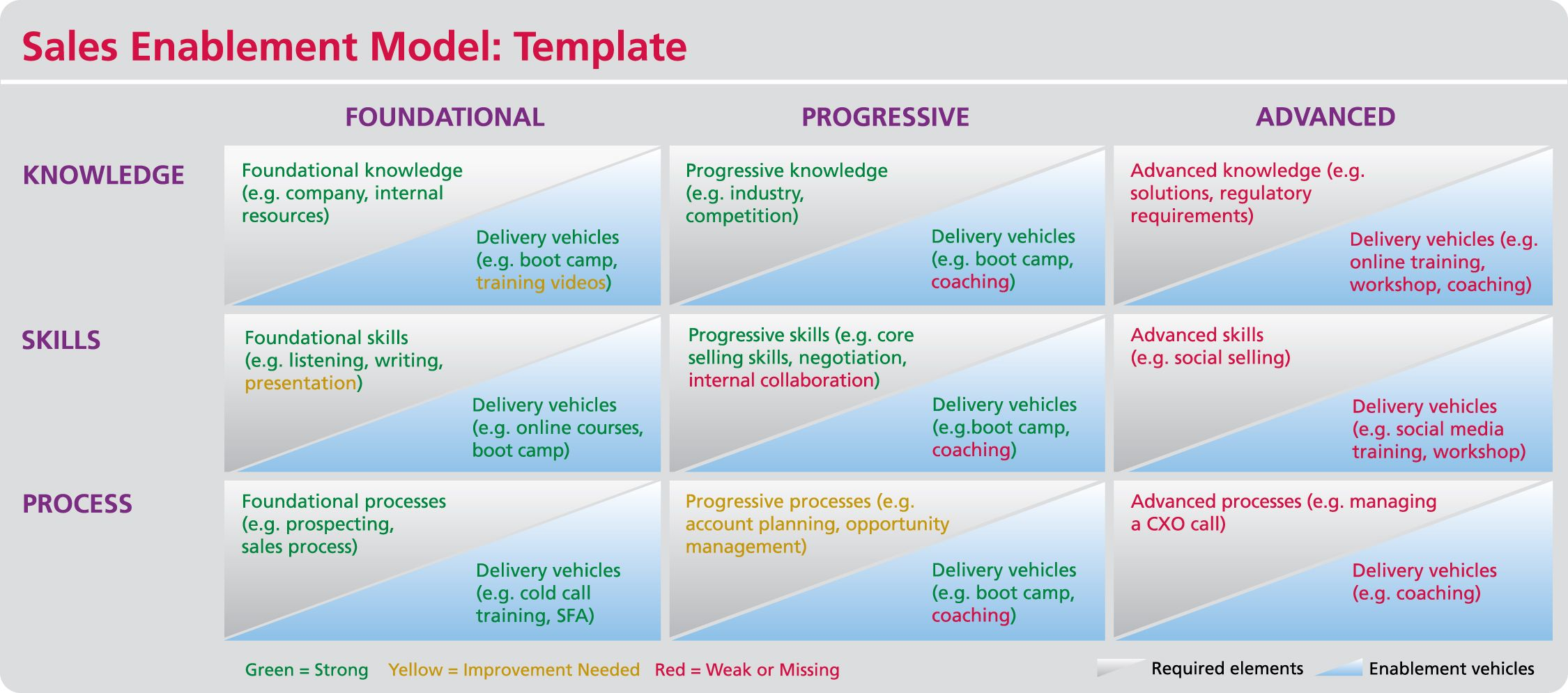 The SiriusDecisions Sales Competency Model