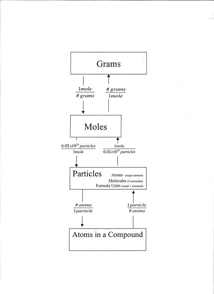 Converting between mass and number of moles beautiful notes a substance molar mass can be used to convert between the mass of the substance and the number of moles in that substance read more about converting urtaz Gallery