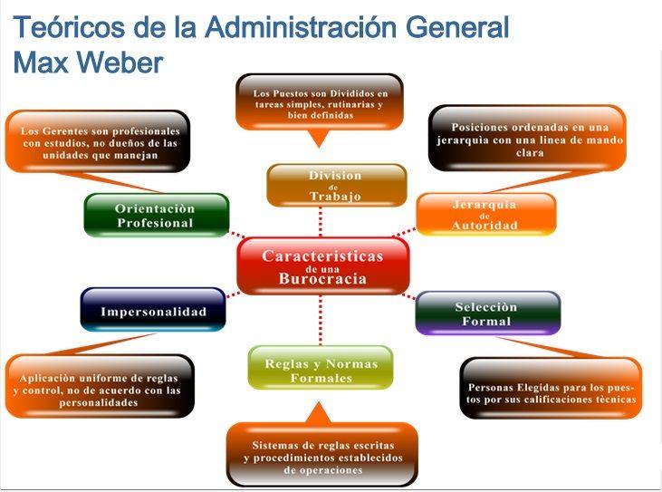 Teoría De La Burocracia De Max Weber Y Crítica Y Propuesta