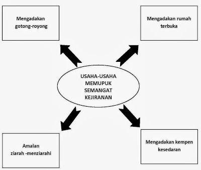 Usaha Memupuk Semangat Kejiranan Dalam Kalangan Masyarakat Malaysia Study Materials Image Language