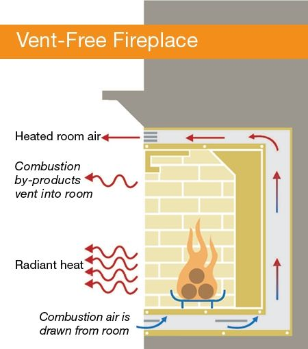 Are Ventless Fireplaces Safe Vent Free Gas Fireplace Ventless
