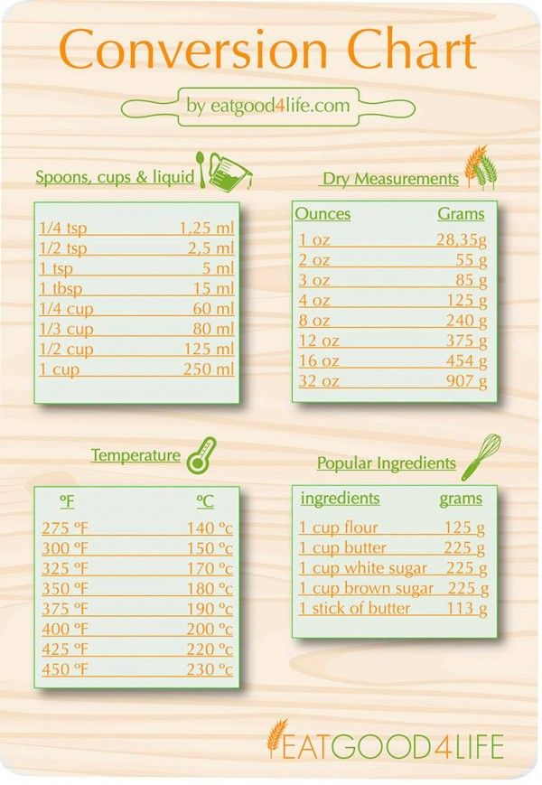 Conversion Chart Kitchens Foods And Recipes