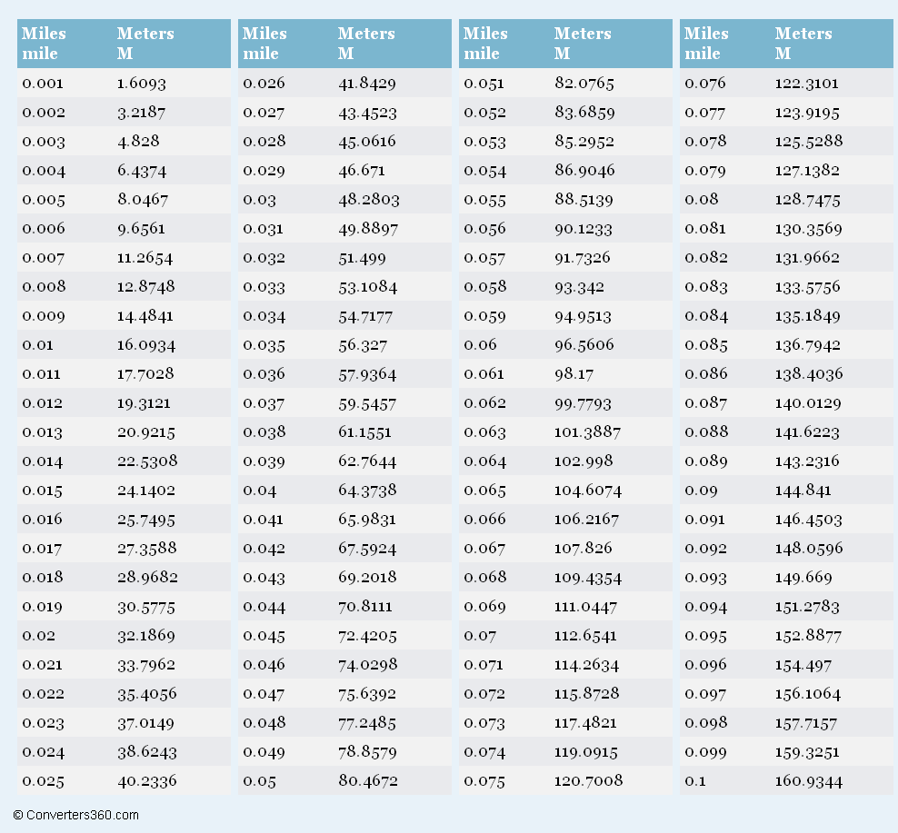 Miles to meters printable conversion chart for length - Meters to kilometers conversion table ...