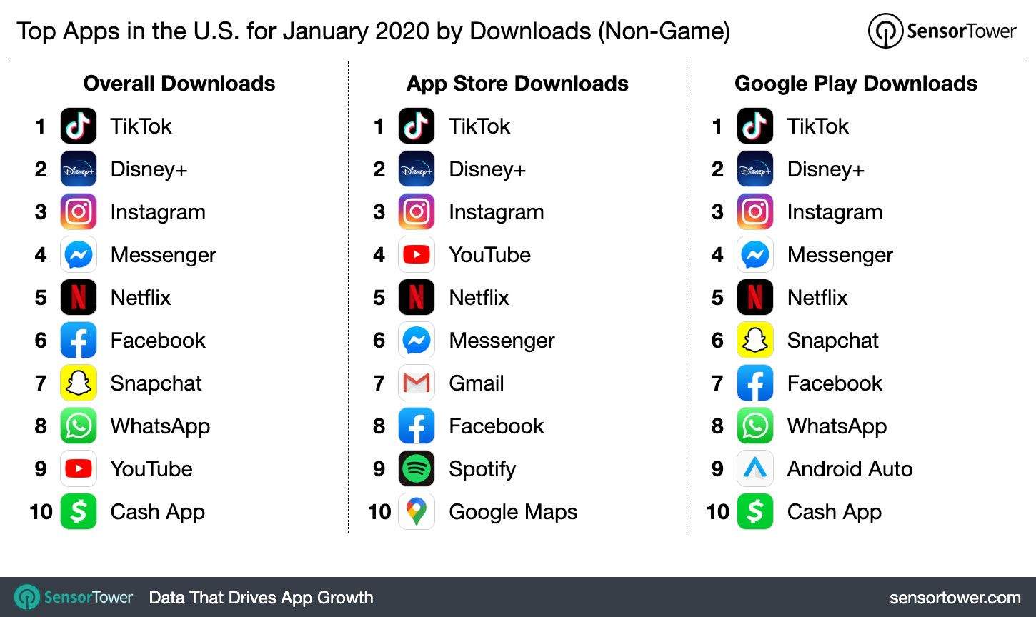 Tiktok Was The Most Downloaded App In The First Month Of 2020 Surpassing Whatsapp Car Sharing App Job Search Apps Travel App