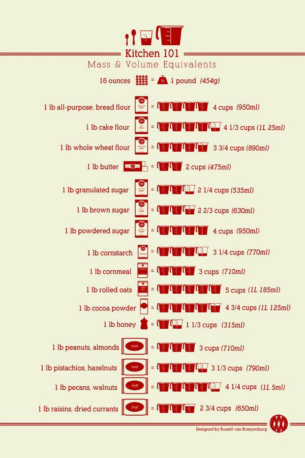 5 useful kitchen infographics pinterest kitchen helper chart kitchen weight to volume equivalents infographic forumfinder Gallery