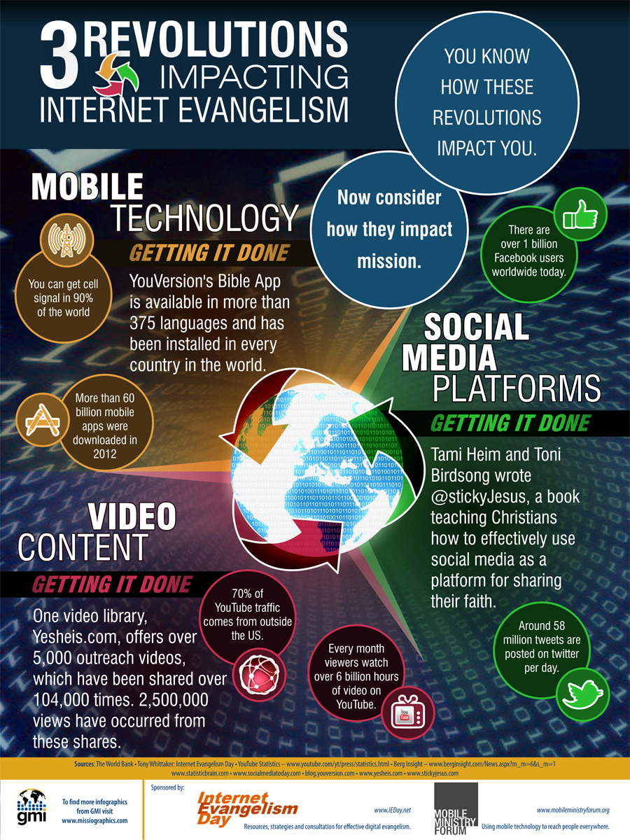 3 Revolutions Impacting Internet Evangelism: infographic for digital mission