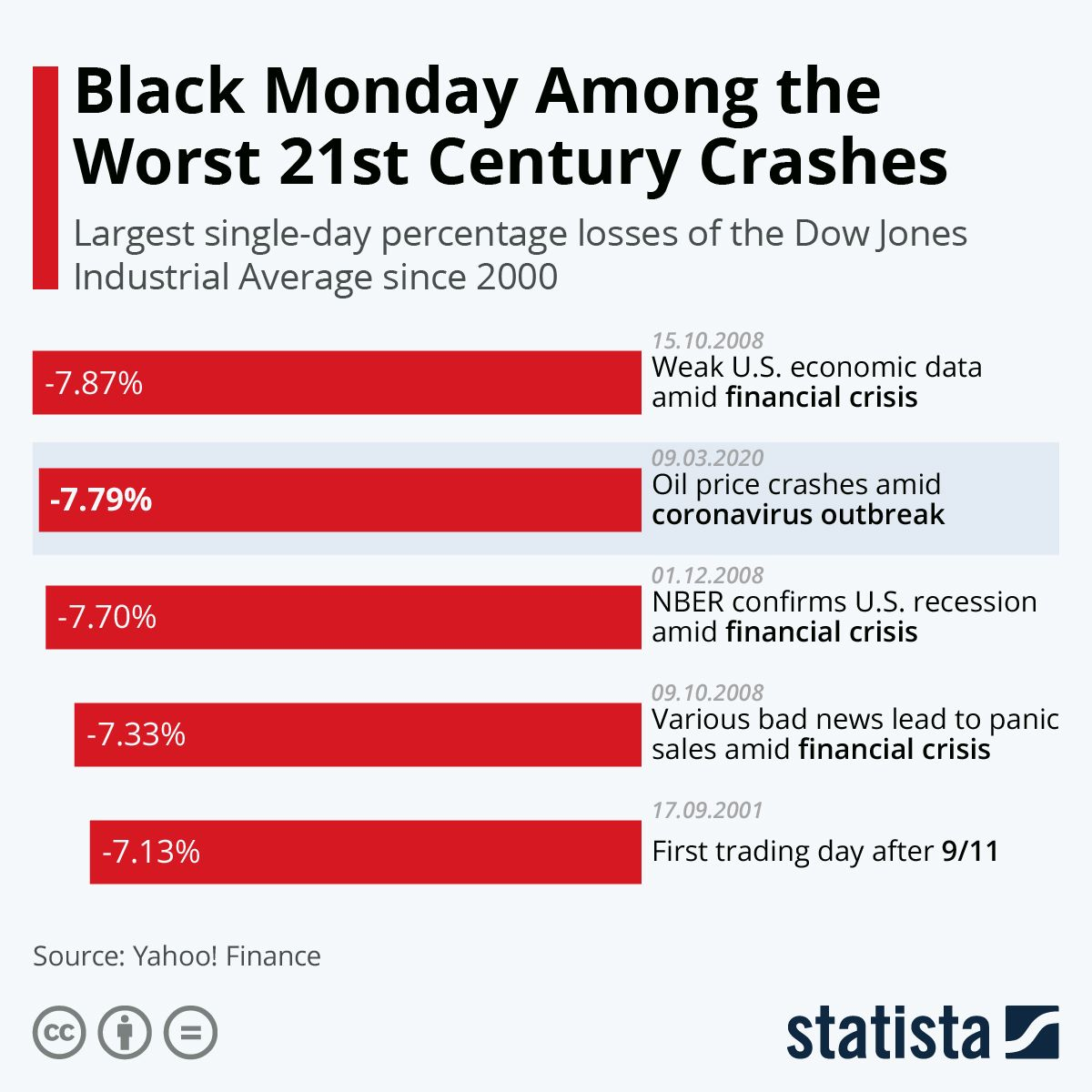 Infographic The Worst Stock Market Crashes Of The 21st Century Stock Market Crash Dow Jones Dow Jones Industrial Average