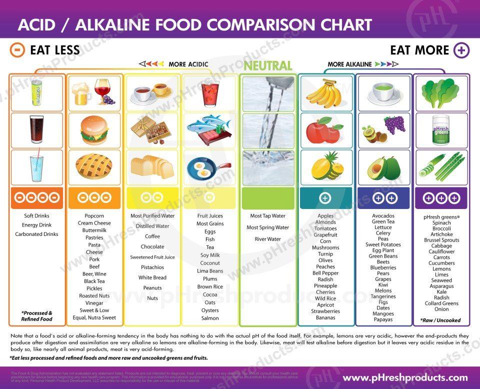 Acid alkaline food comparison chart acid alkaline food