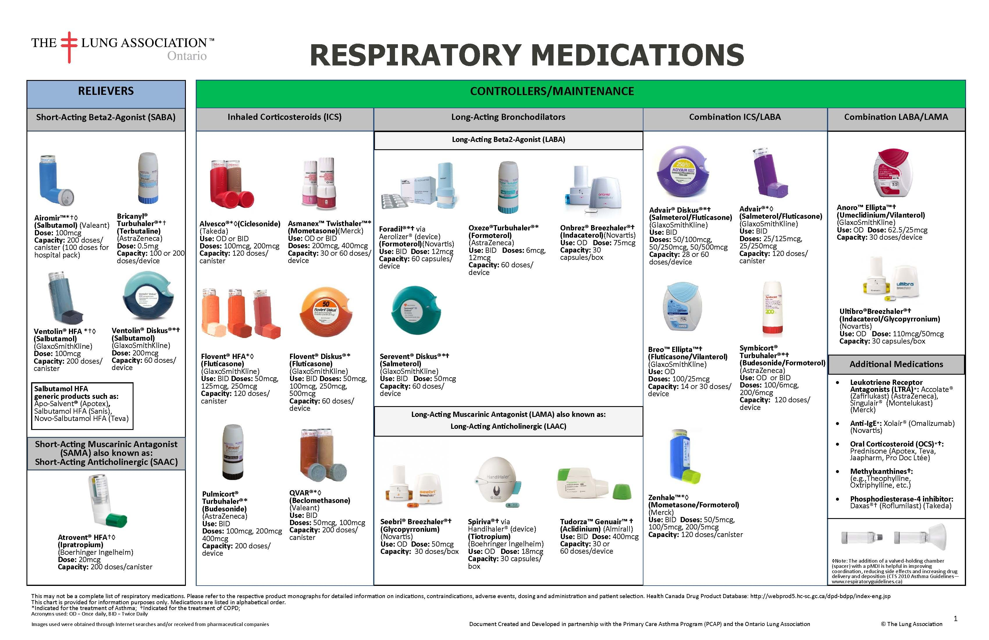 Copd medications chart management strategies in stable for Asthma brochure template