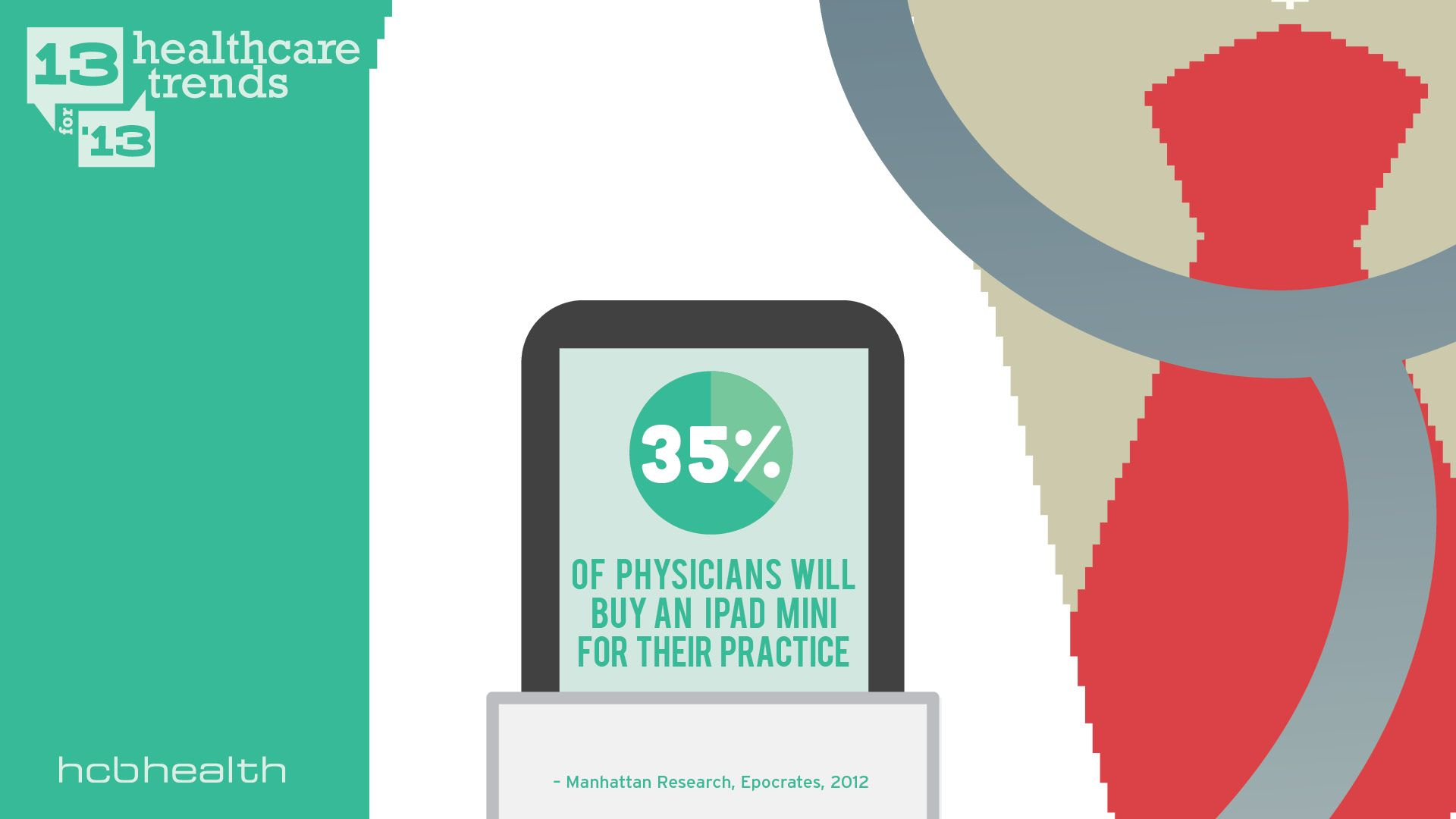 35 Of Physicians Will Buy An Ipad Mini For The Practice Ipad Mini Medicine Life Changes