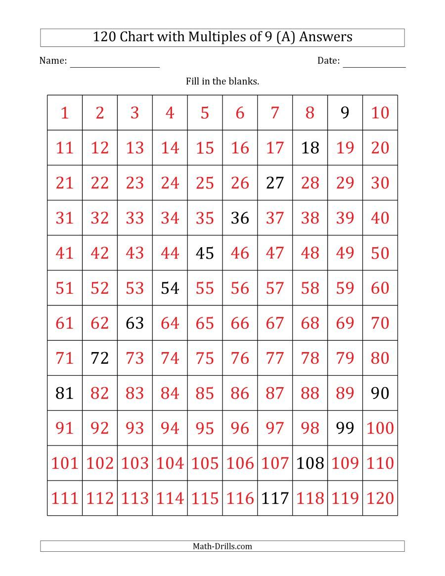 The 120 Chart With Multiples Of 9 Math Worksheet Page 2 120 Chart Math Grid Math Worksheet [ 1165 x 900 Pixel ]