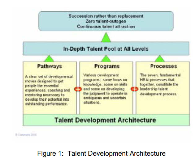 talent pipeline diagram  #12