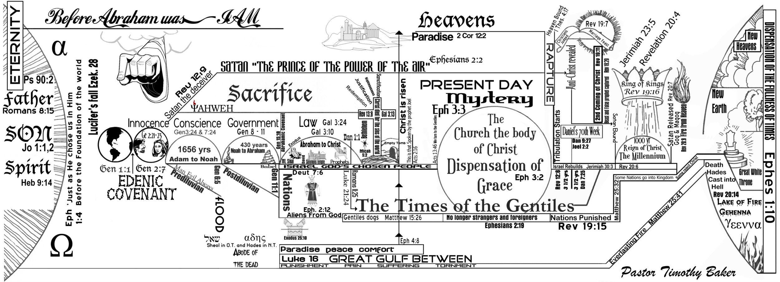 Eschatology - Bible Study Tools