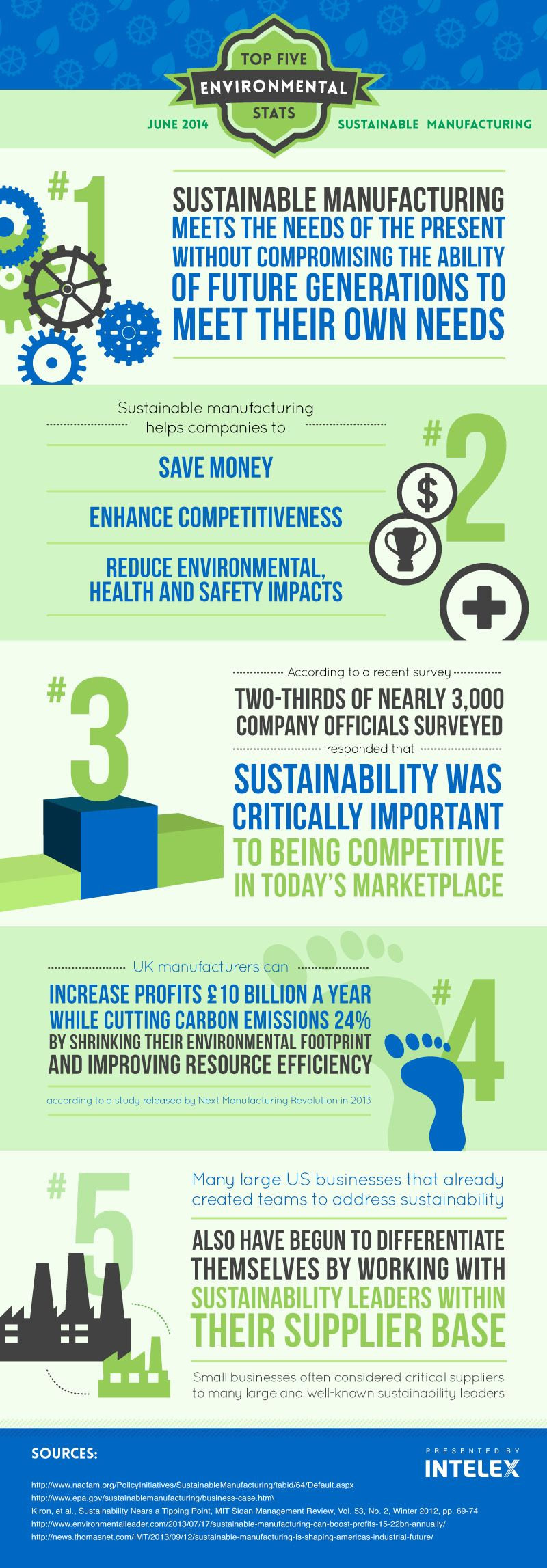 Intelex Top 5 Environmental Statistics - Sustainable Manufacturing ...
