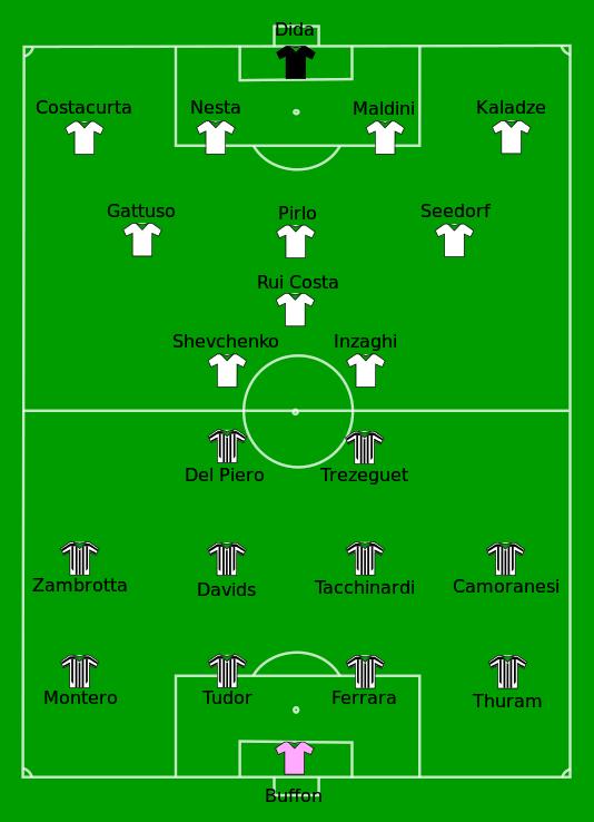 2003 Uefa Champions League Final Uefa Champions League Football Tactics Football Final