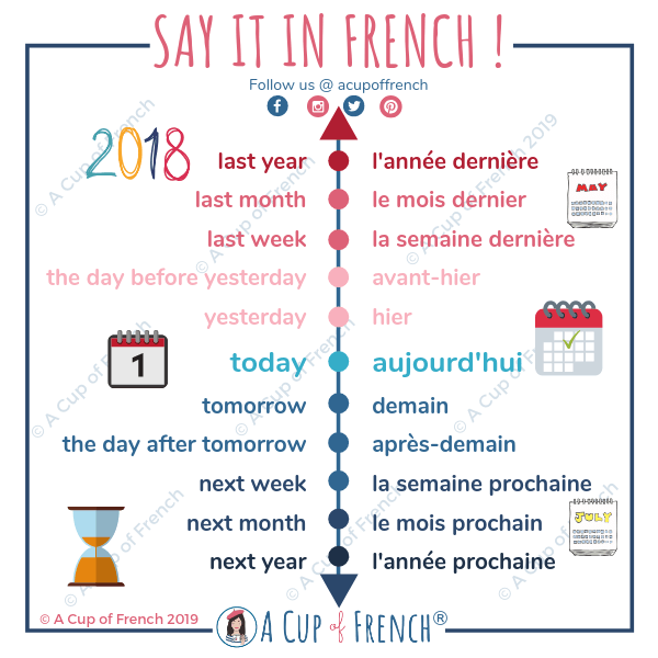 French time indicators 📆   A Cup of French
