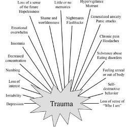 Trauma Worksheet | Post-traumatic Stress | Pinterest | Trauma ...