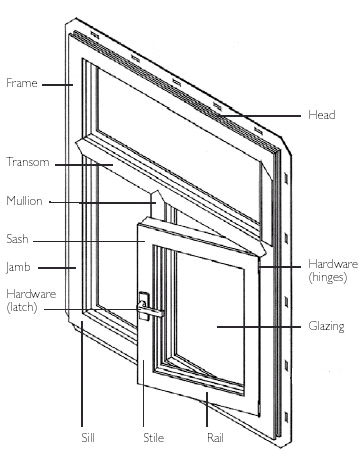 The Components Of A Window Energy Efficient Windows Window