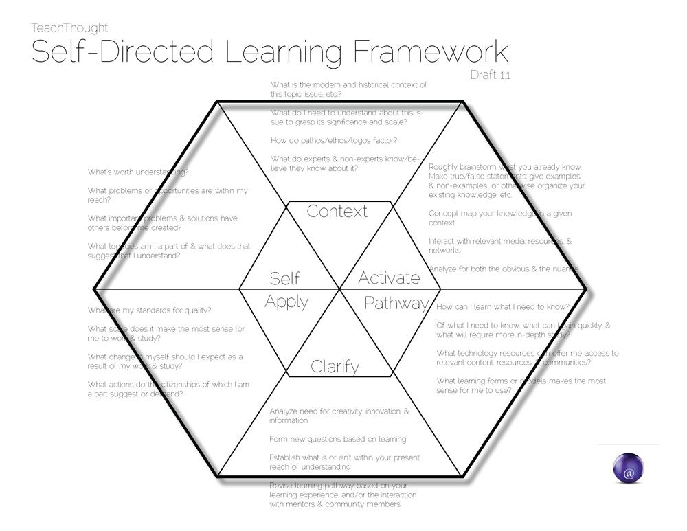 self directed learning By purposefully teaching students to track the progress of their learning journey,  we create self-directed learners who can articulate what they're learning and.