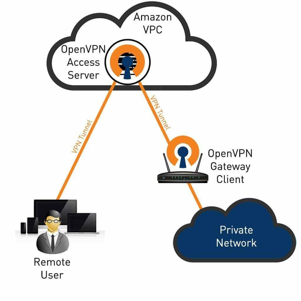 5d9982241ed6eeec44158a58972cabce - Difference Between Vpn Server And Vpn Client