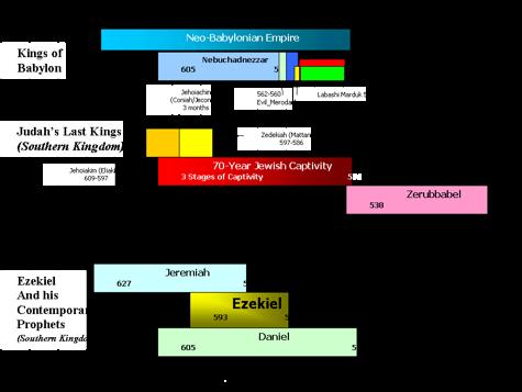 Ezekiel And Isaiah Timelines
