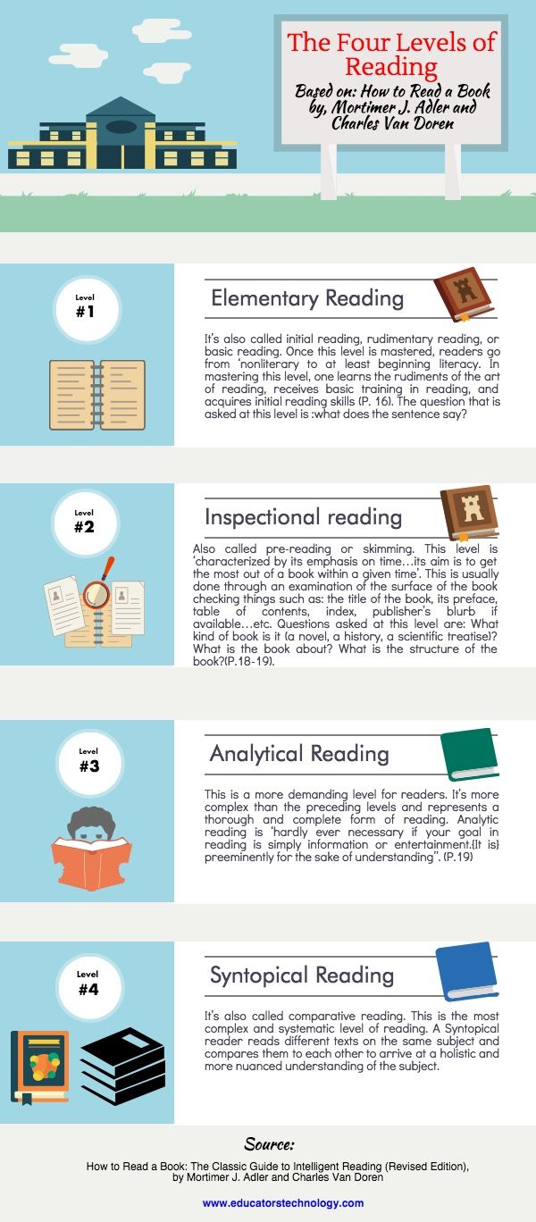 Based On A Classic How To Read A Book By Mortimer J Adler And Charles Van Doren This Brief In Improve Reading Skills Reading Skills Educational Technology