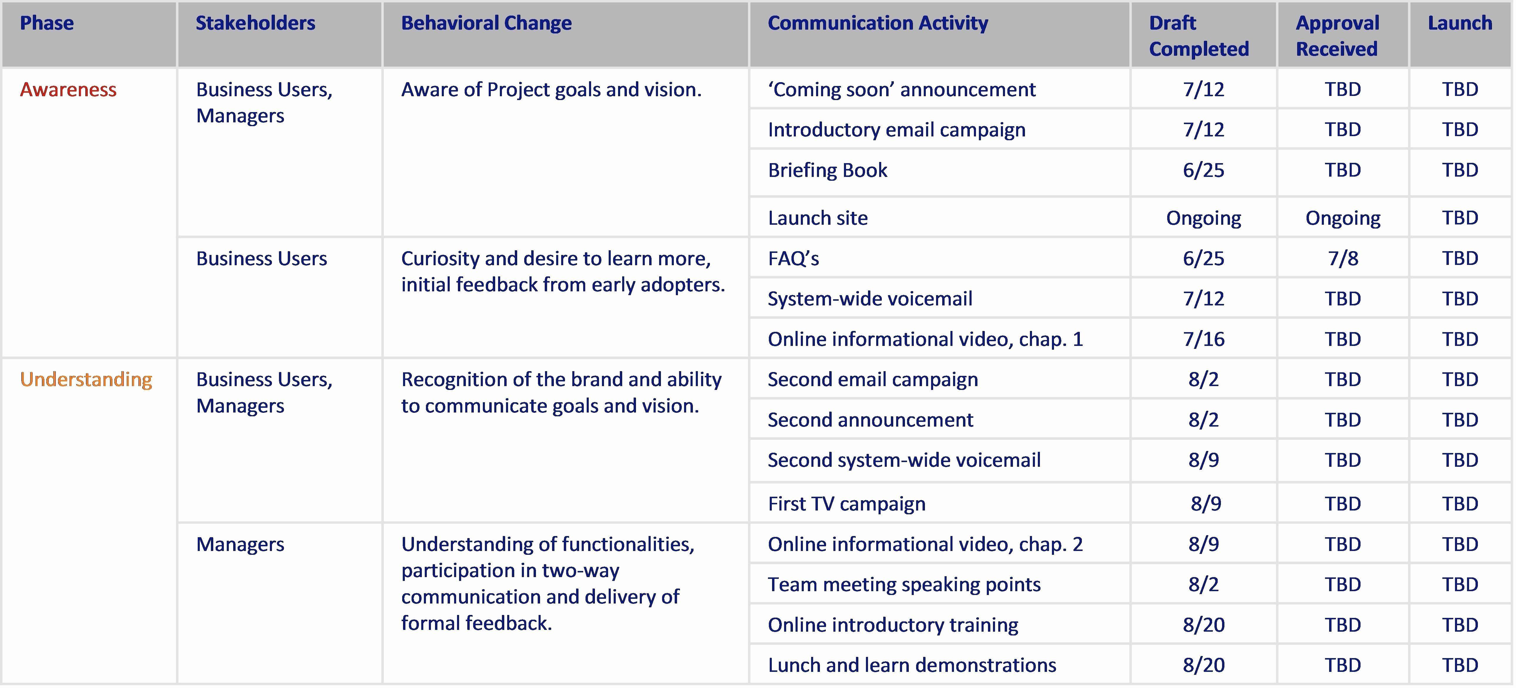 Internal Communication Plan Template Beautiful Internal