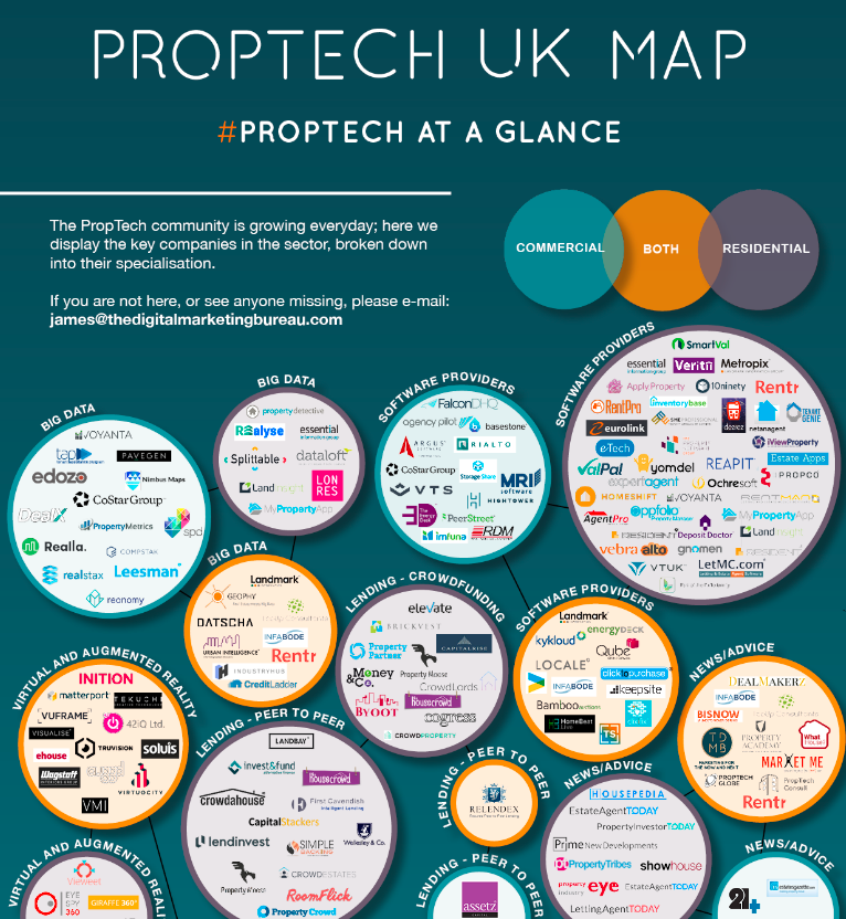 All the UK PropTech firms in one infographic. Over 250