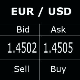 Difference between bid and ask forex