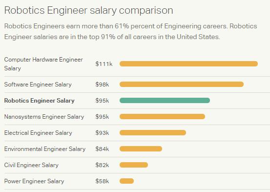 robotics engineer salary | Engineering | Pinterest | Robotics ...