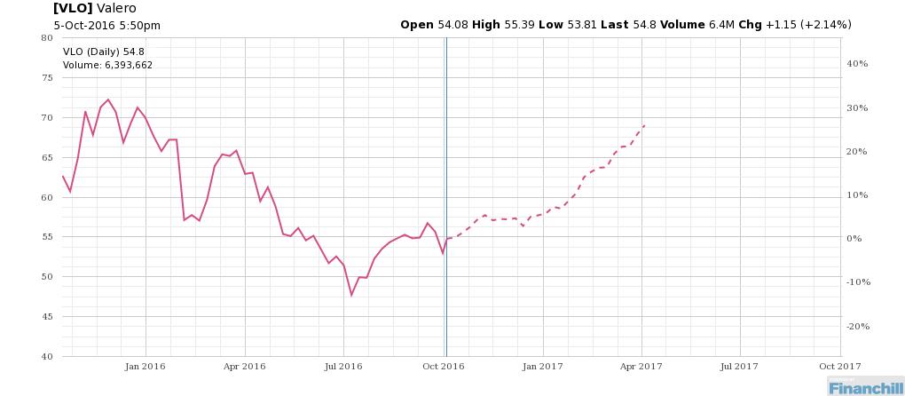 Over next 26 weeks see how $VLO has performed seasonally. http://bit.ly/22jYWpJ