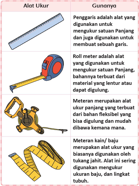 Kunci Jawaban Halaman 144 145 147 148 149 Tema 5 Kelas 2 Belajar Kunci Buku