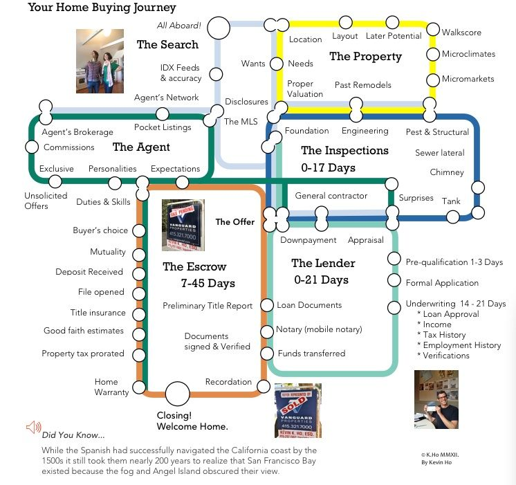 Real Estate Customer Journey Map Customer Journey Mapping