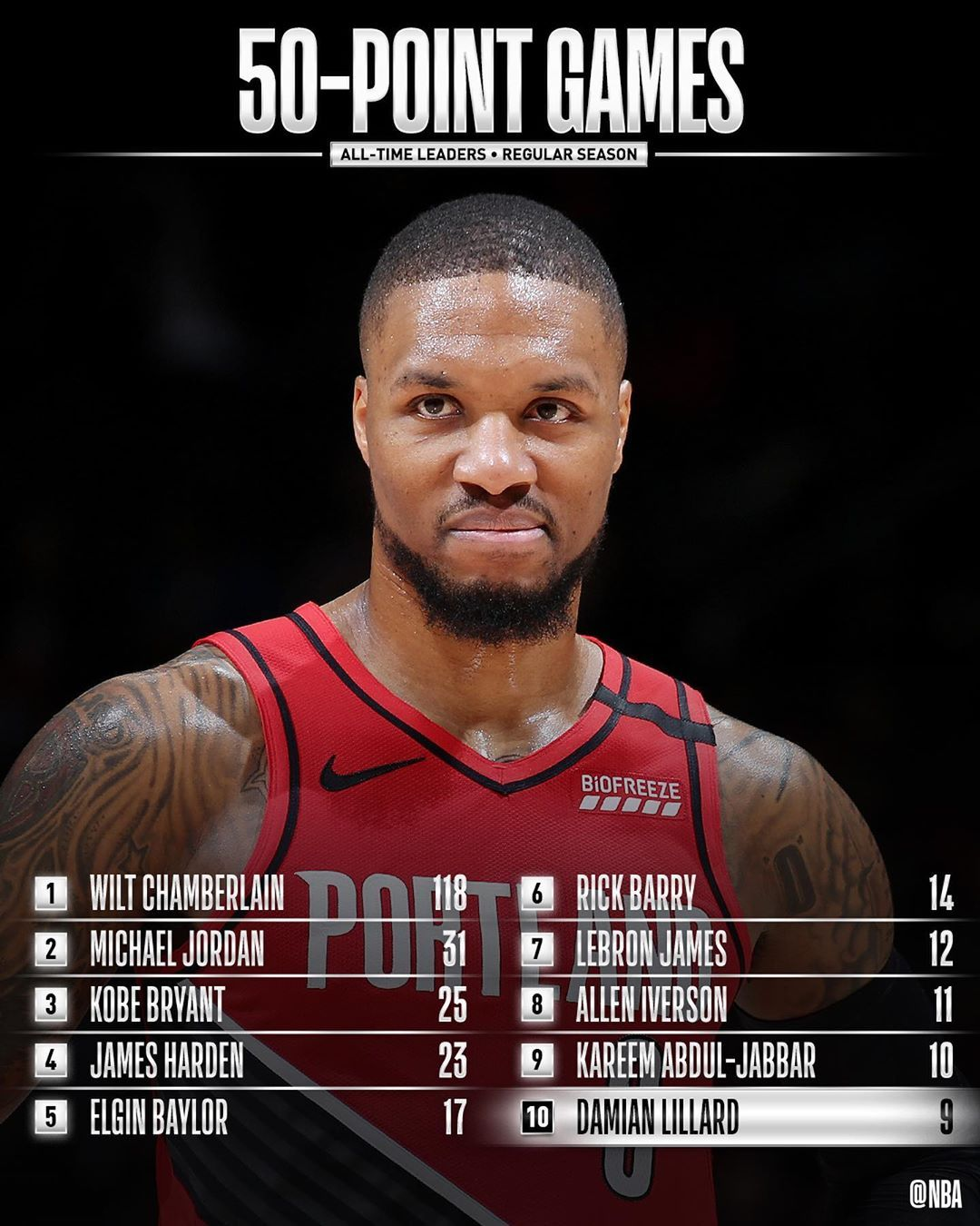 Recently Moving Into The Top 10 For 50 Point Games We Showcase The Best Bucket From Each Of Damianlillard S 50 Point Performanc Nba Elgin Baylor Dame Dolla