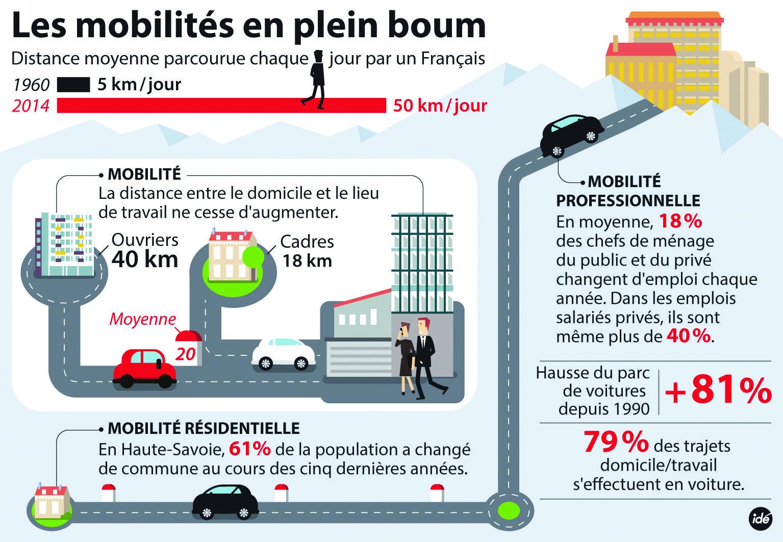 La Mobilite En Haute Savoie Le Conseil General Travaille Au Quotidien Pour Ameliorer Les Deplacements Retrouvez Un Lieu De Travail Haute Savoie Travailleuse
