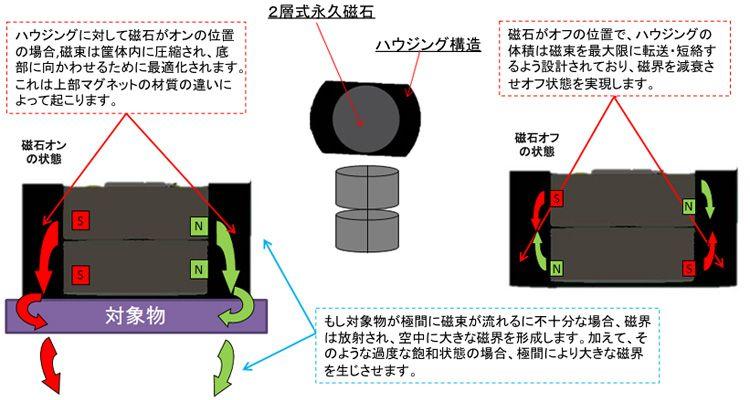 magswitch社産業用ロボット用マグネットグリッパー│愛知産業株式会社