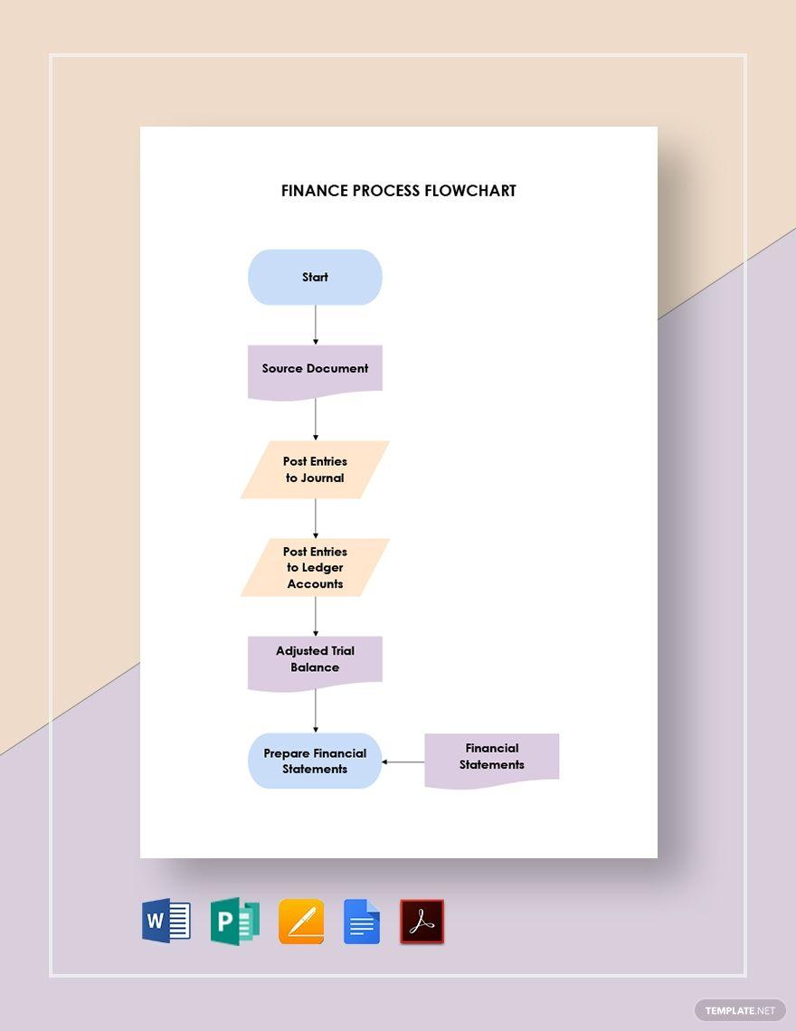 Finance Process Flowchart Template #AD, , #Sponsored, #Process, #Finance, #Template, #Flowchart