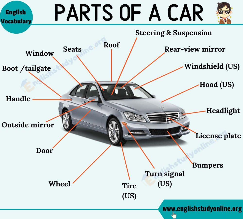 Parts Of A Car List Of Useful Words About Car Parts With Esl