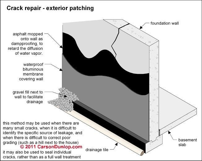 Moist Basement Concrete Wall Repair Crumbling