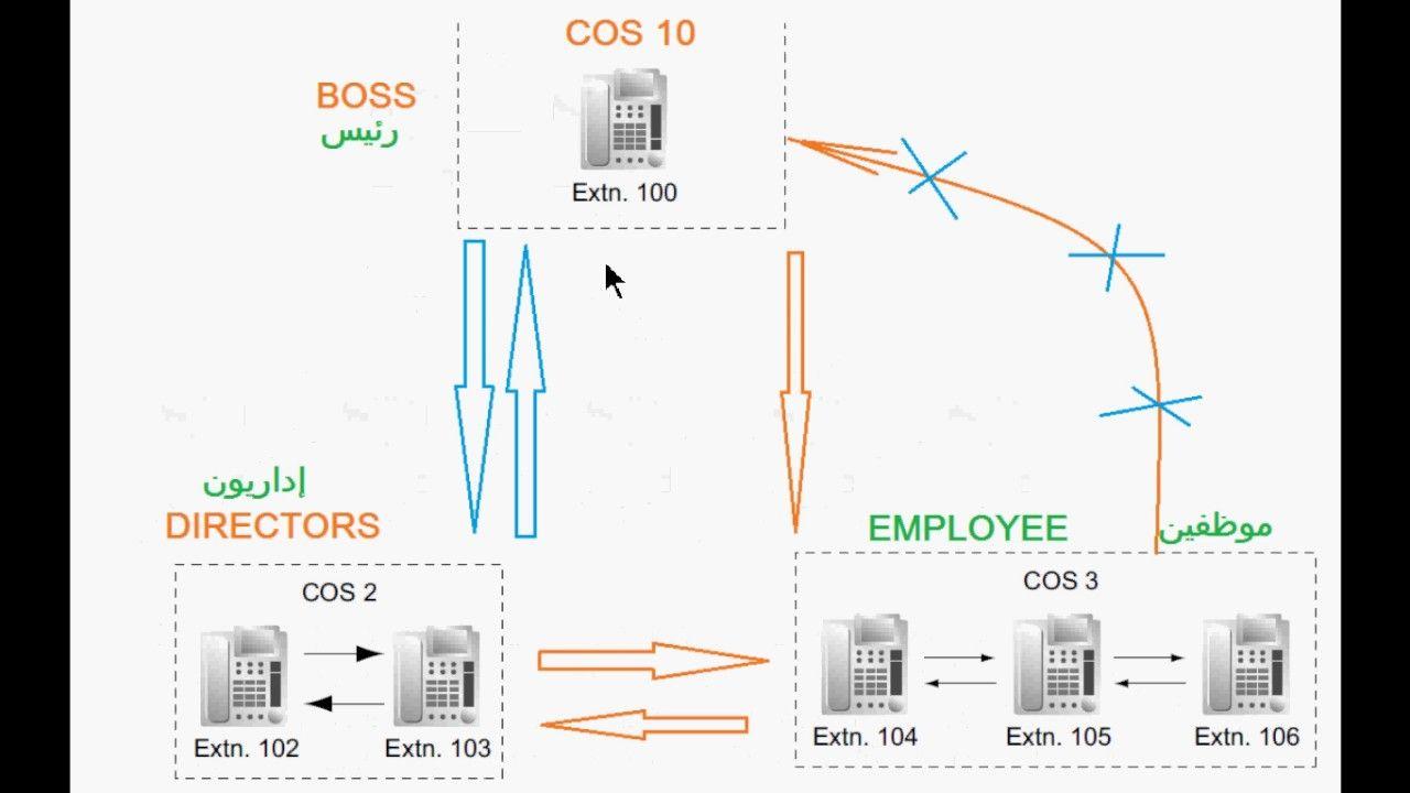 منع الإتصال الداخلى فى السنترال باناسونيك Kx Ns500 Floor Plans Pbx Bar Chart