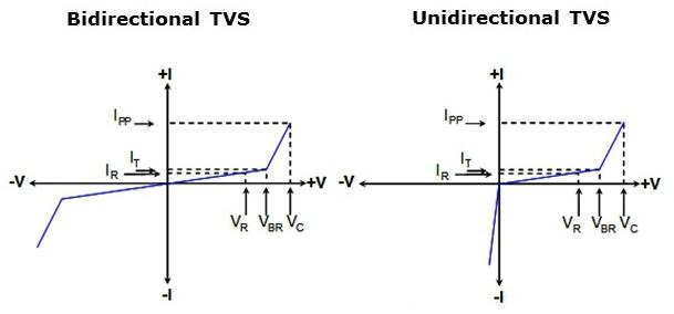 V-I Charectertics of Unidirectional and Bidirectioncal TVS Diode ...