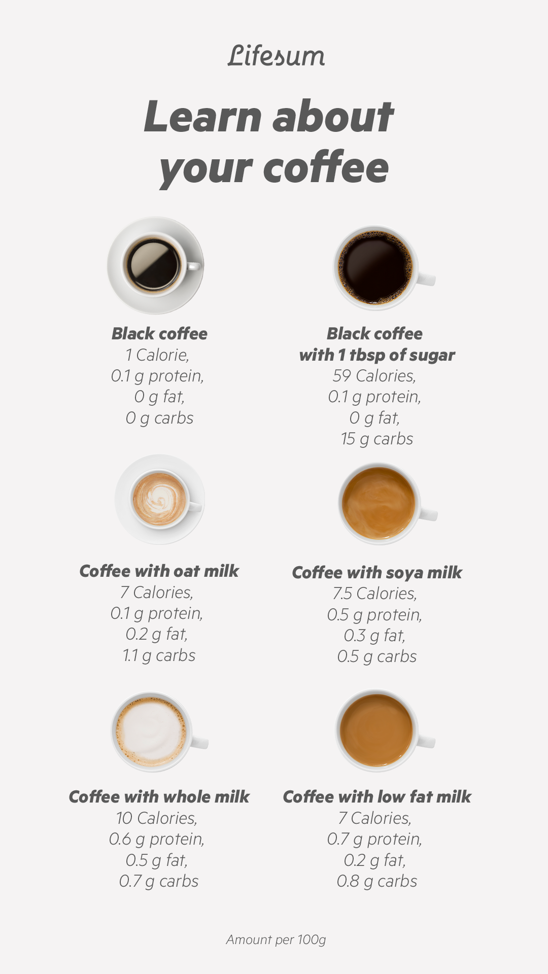 Learn about your coffee