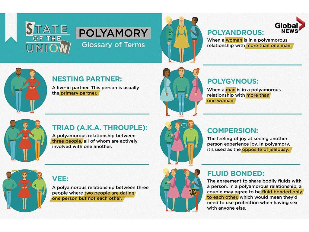 Pin on Polyamory Discovery