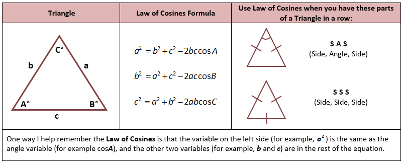 Law Of Sines Law Of Sines Love Math Word Problems