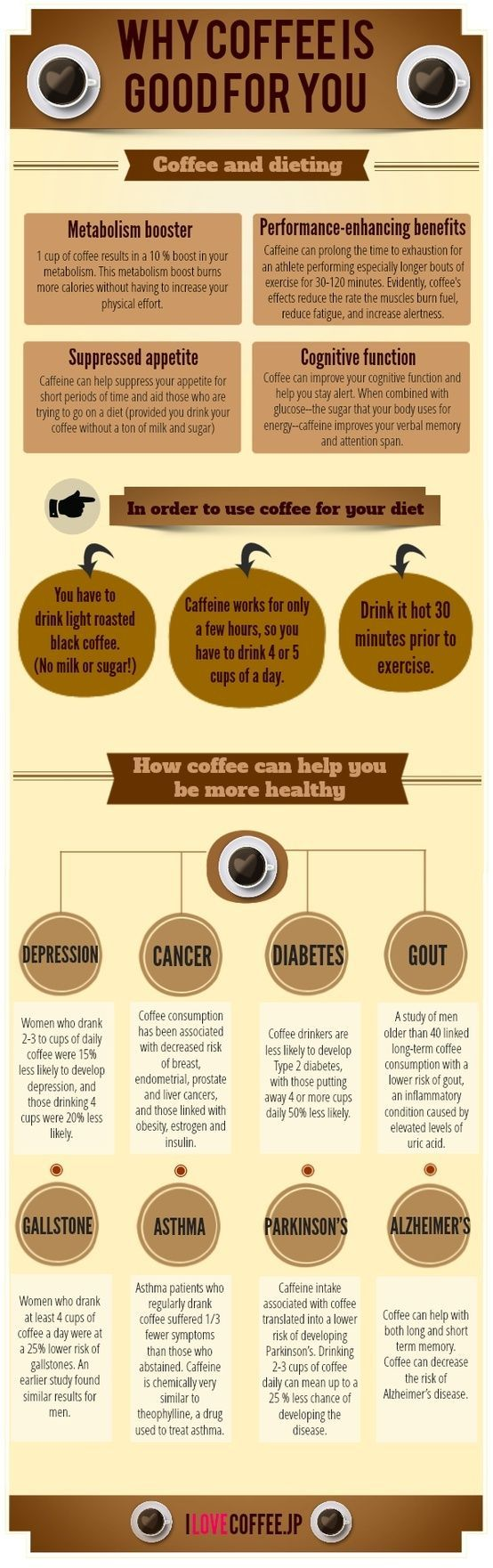 How Coffee Can Help Keep Be More Healthy