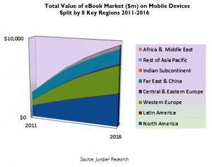 Worldwide ebook market
