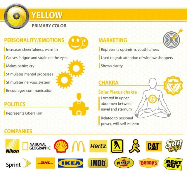 Yellow analysis from fastco