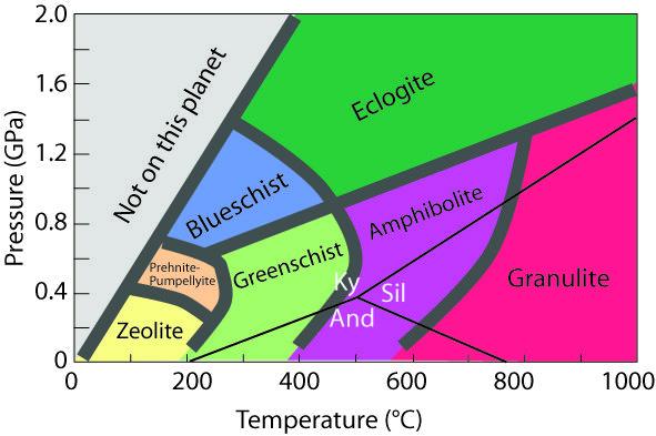 Metamorphic Facies Diagram Geology Pinterest Geology